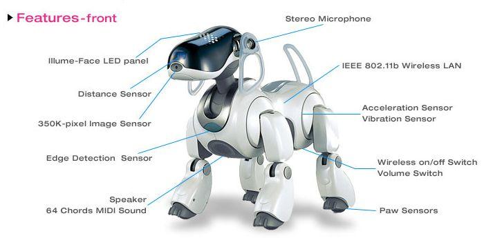 Робот sony