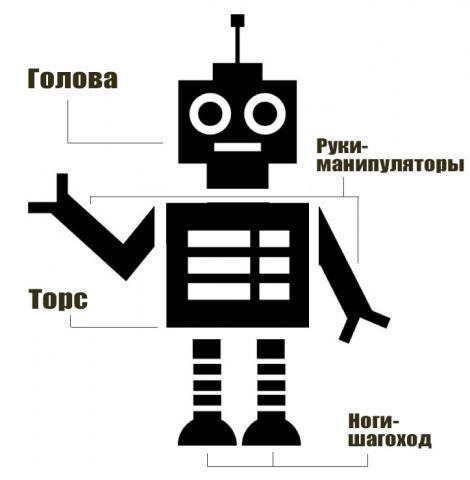 Устройство робота простыми словами